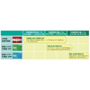 超速ビジネス中国語 STEP 【4か月コース】