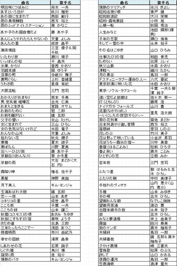 ON STAGE(オンステージ) 専用追加曲チップ 演歌・歌謡曲(100曲入りチップ) PK-ST8