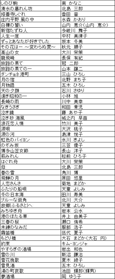 ON STAGE(オンステージ) 専用追加曲チップ 演歌・歌謡曲(200曲入り)  PK-ST12
