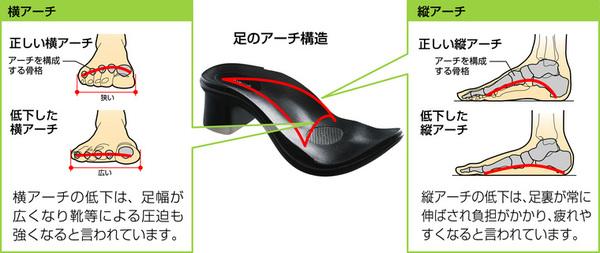 【足に優しいサンダル】アーチサポートサンダル バックベルト付き Lサイズ(24.5〜25.5cm )の素材写真00/721/996/06.jpg