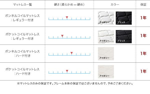 【組立設置費込】収納ベッド セミダブル【ポケ...の説明画像19
