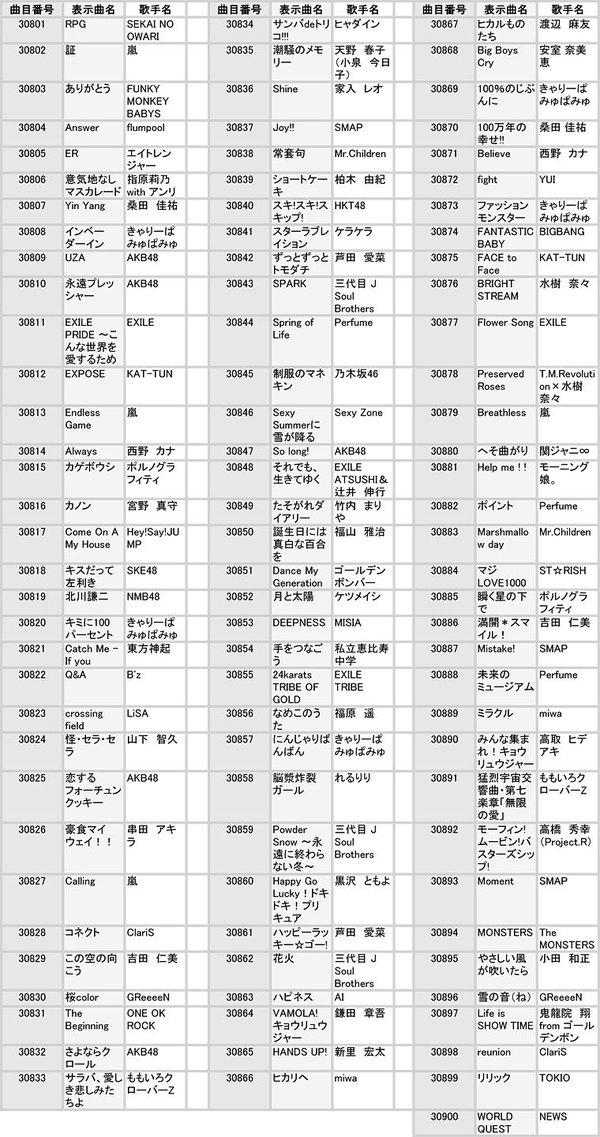 ON STAGE(オンステージ) 専用追加曲チップ ポップス・歌謡曲(100曲入り) PK-ST13