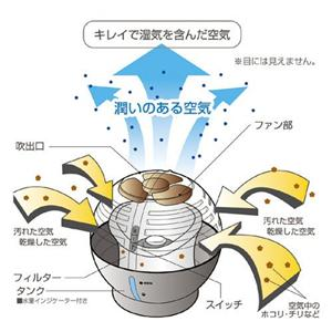 気化式加湿器