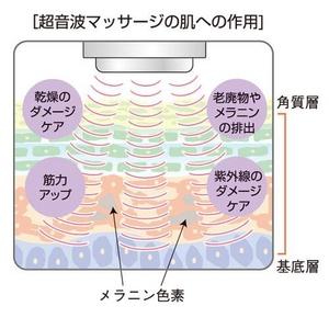 オーロラシューティカル肌への作用